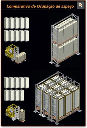 Com os armários semi-montados o cliente economiza tanto no transporte como na armazenagem, otimizando seus estoques.